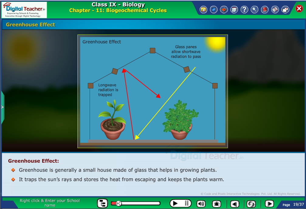 Digital teacher smart class explanation on greenhouse effect