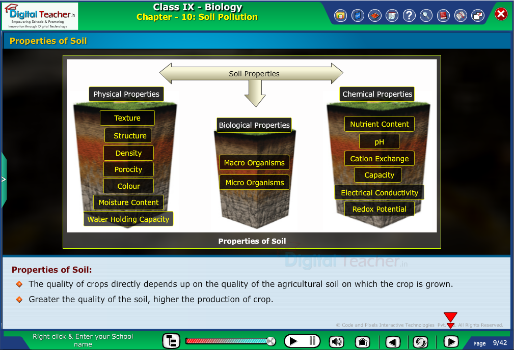 Digital teacher smart class representation on soil properties.