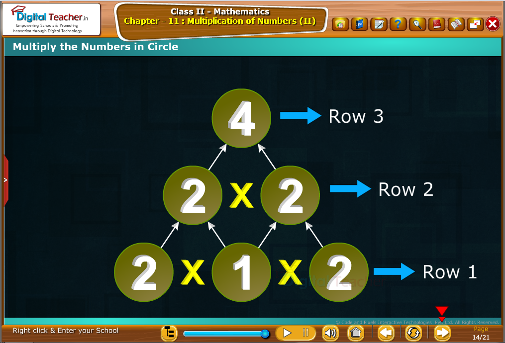Class 2 Mathematics : Multiply the numbers in Circle
