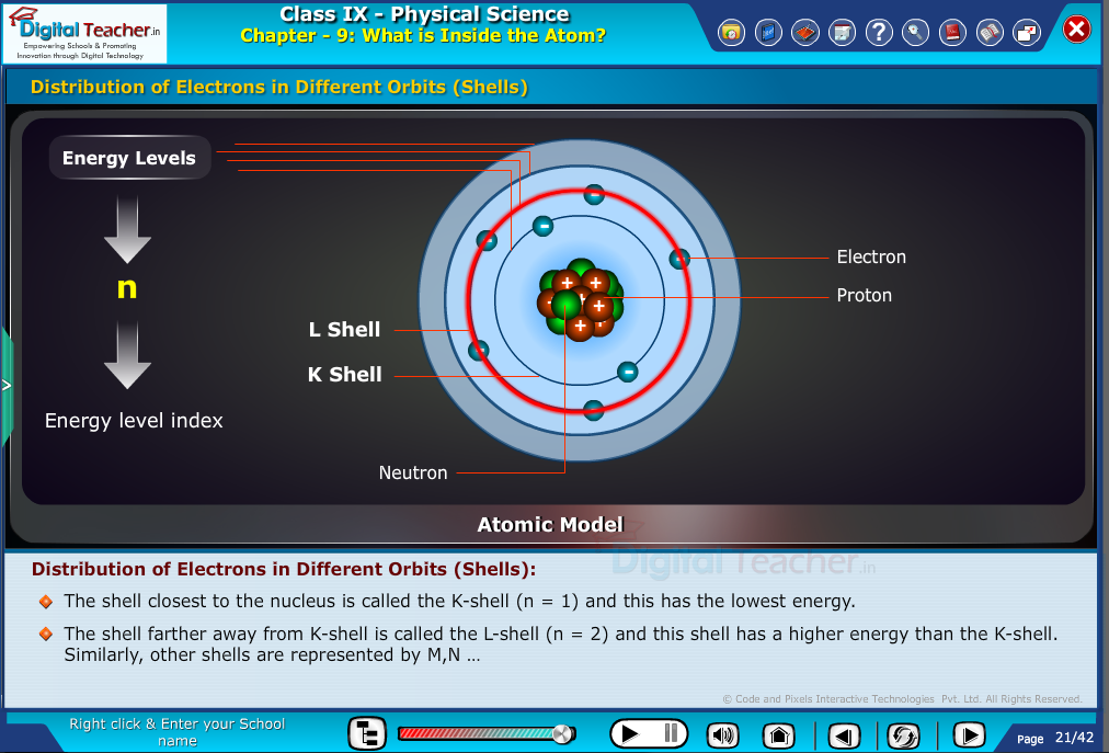 Digital teacher smart class about distribution of electrons in different orbits