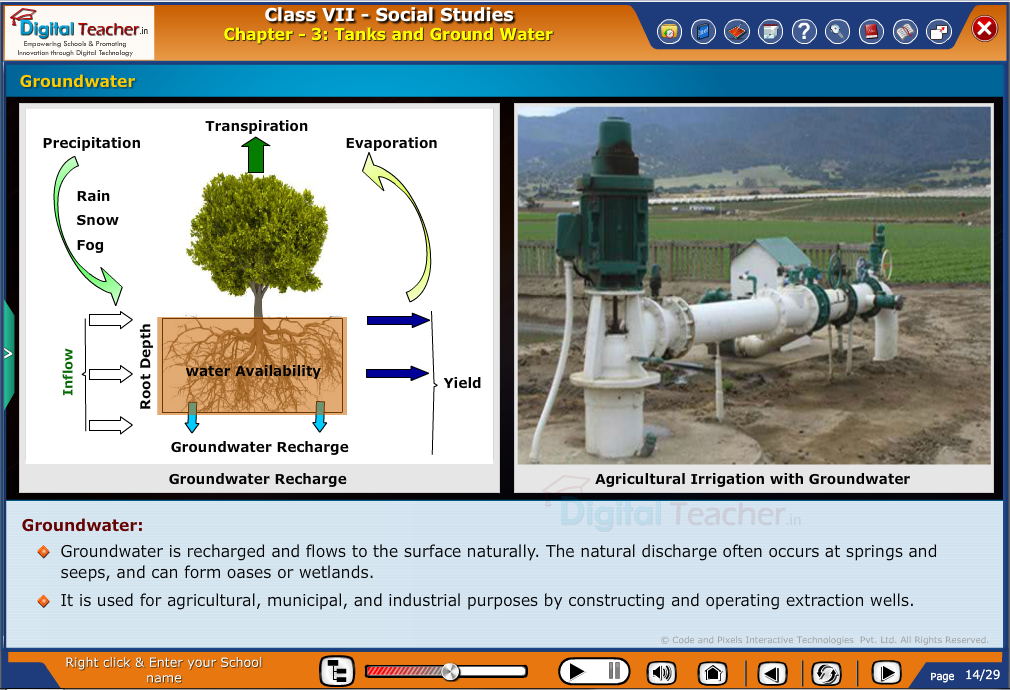 Smart class - social infographic about tanks and groundwater and process to recharge ground water