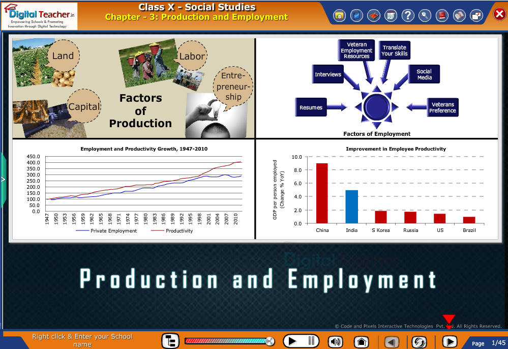 Smart class - social studies about various factors of Production and Employment