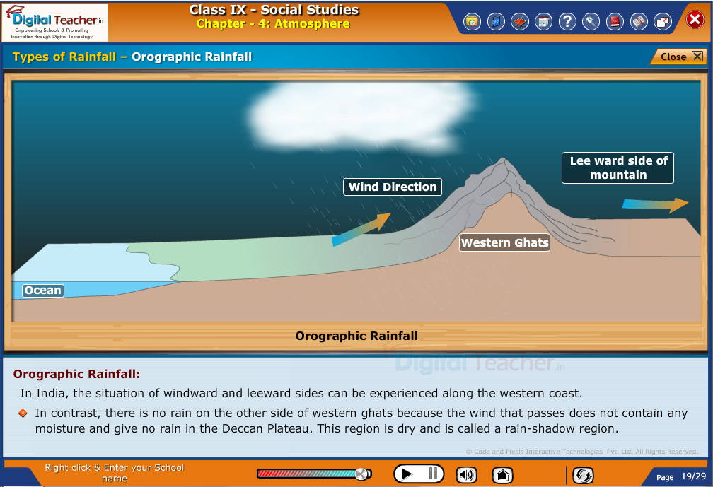 Smart class - social studies on different types of Rainfall and explaining on orographic rainfall
